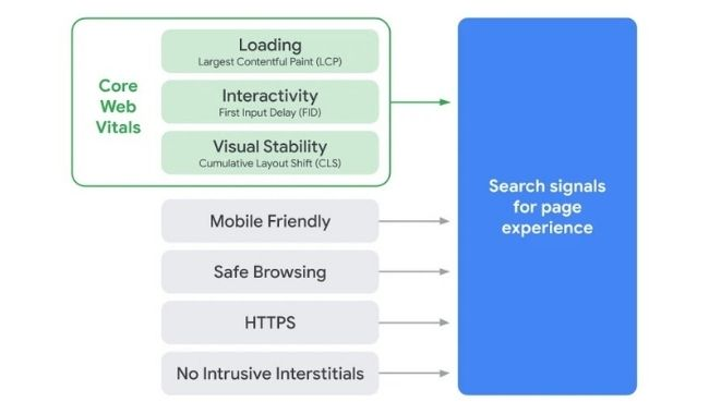 signals for page experience